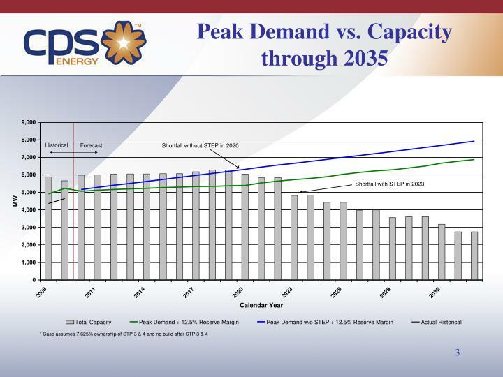 Peak demand vs capacity through 2035