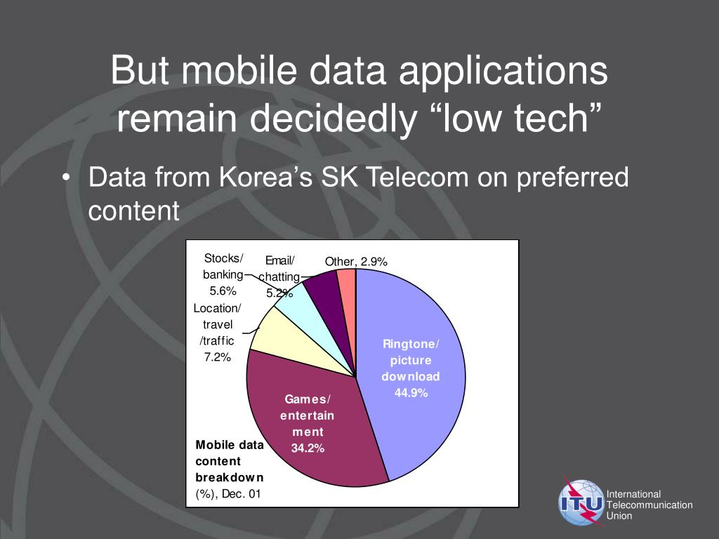 """But mobile data applications remain decidedly """"low tech"""""""
