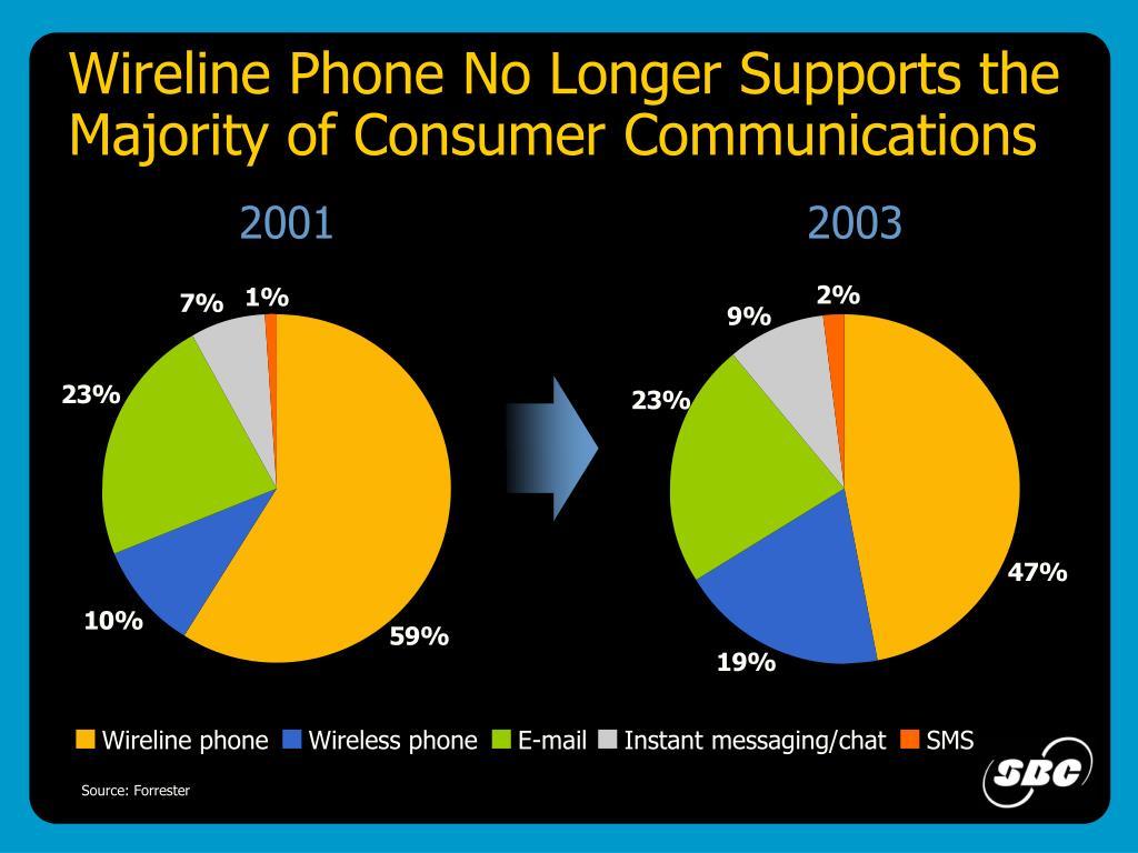 Wireline phone