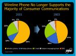 wireline phone no longer supports the majority of consumer communications