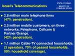 israel s telecommunications