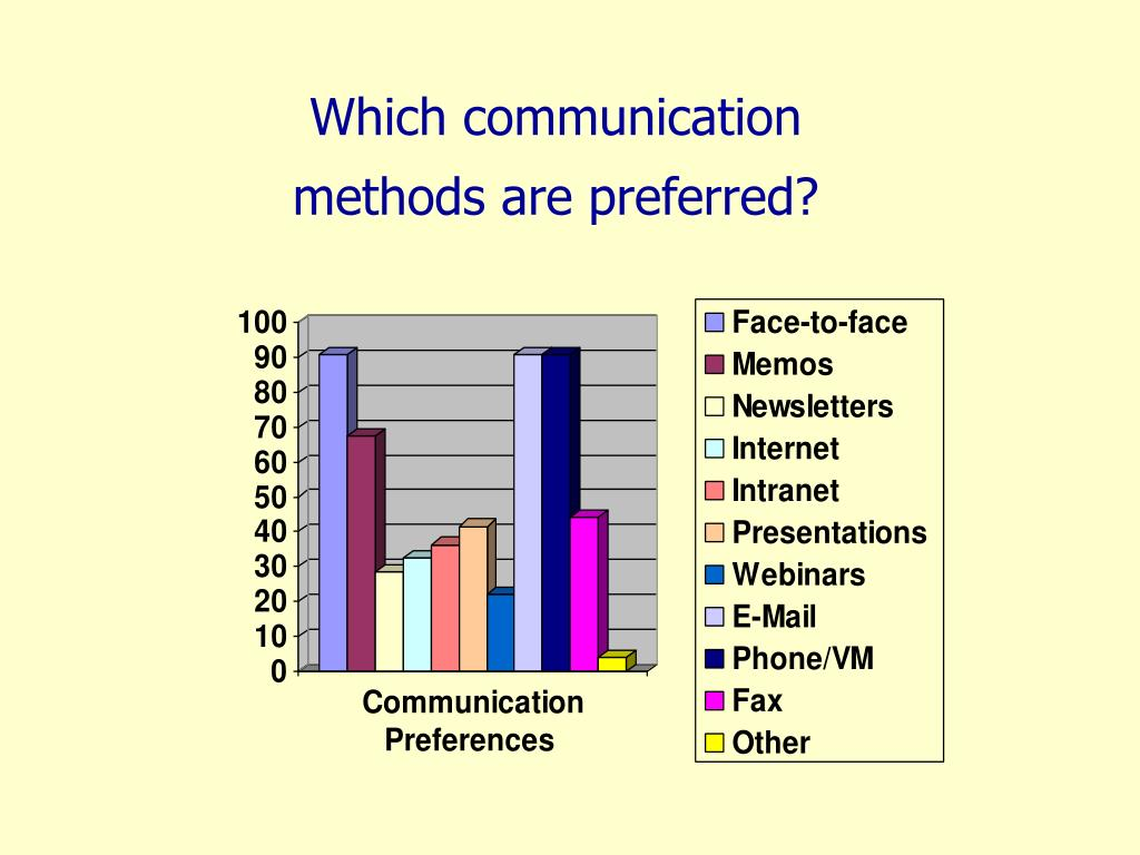 Which communication