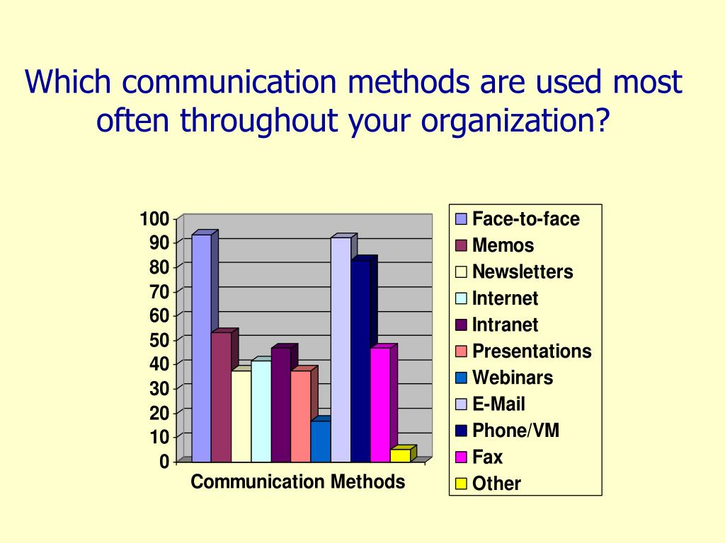 Which communication methods are used most often throughout your organization?