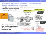 bc dr with ibm ds4200 and ts3573 families and ibm system x and bladecenter servers