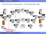dr solution framework the hardware side17