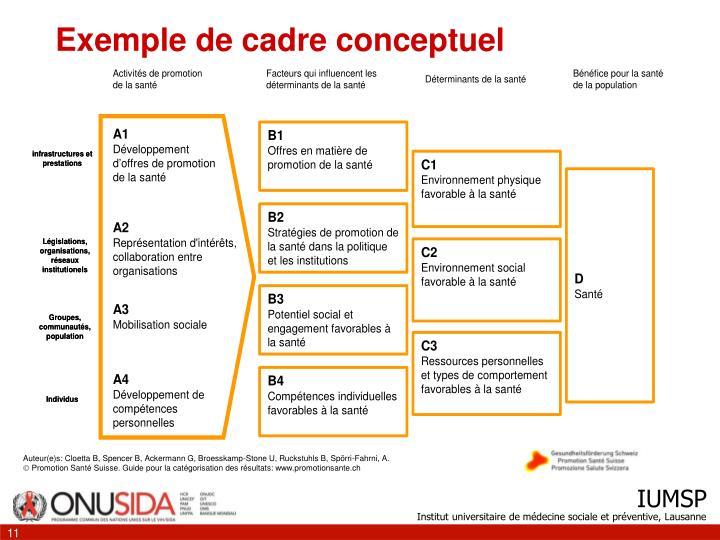 Exemple de cadre conceptuel