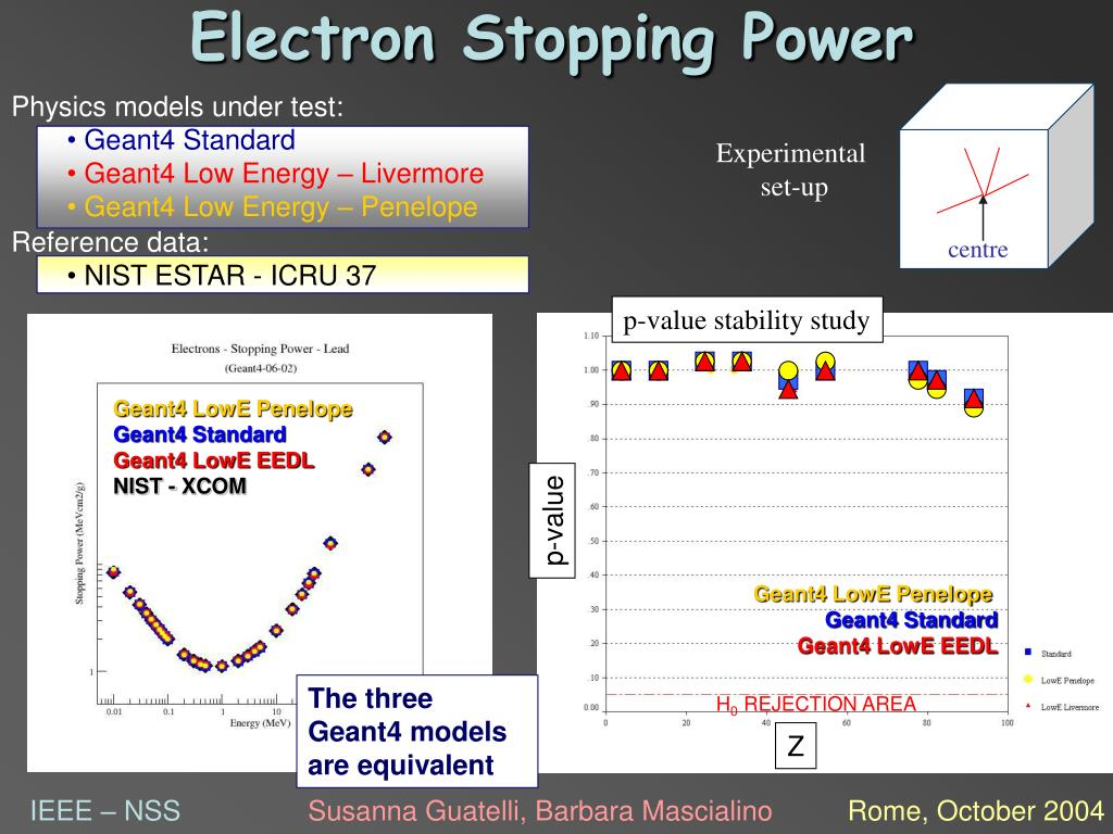 Electron Stopping Power