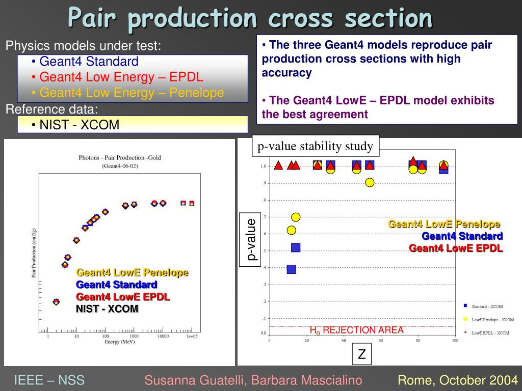 Pair production cross section
