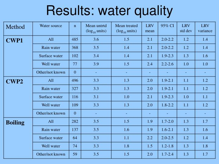 Results: water quality