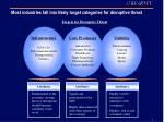most industries fall into likely target categories for disruptive threat