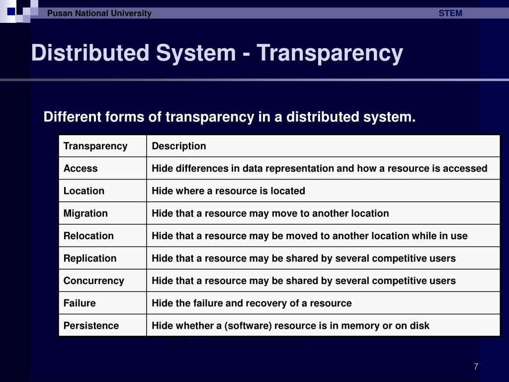 Distributed System - Transparency
