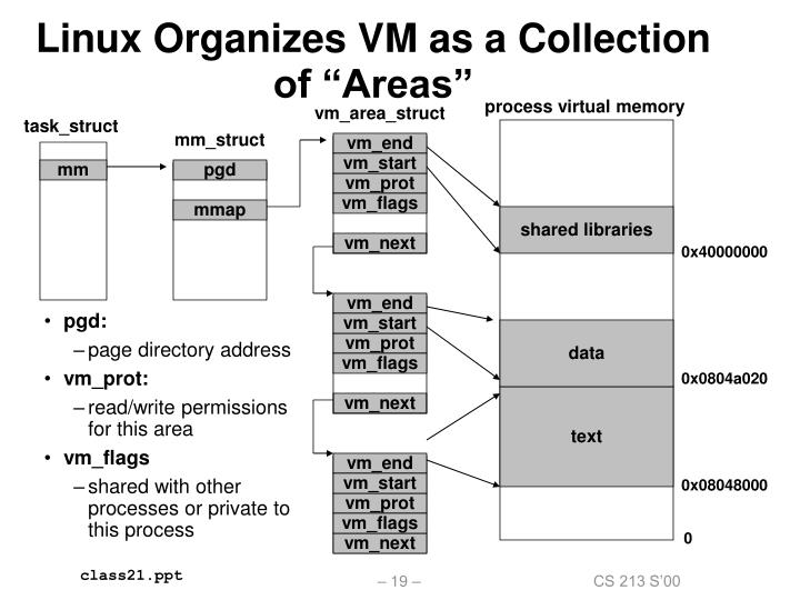 """Linux Organizes VM as a Collection of """"Areas"""""""