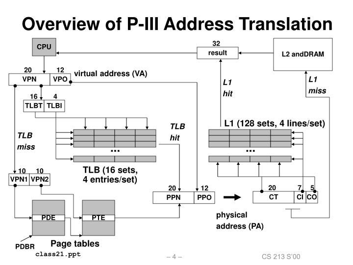 Overview of P-III Address Translation