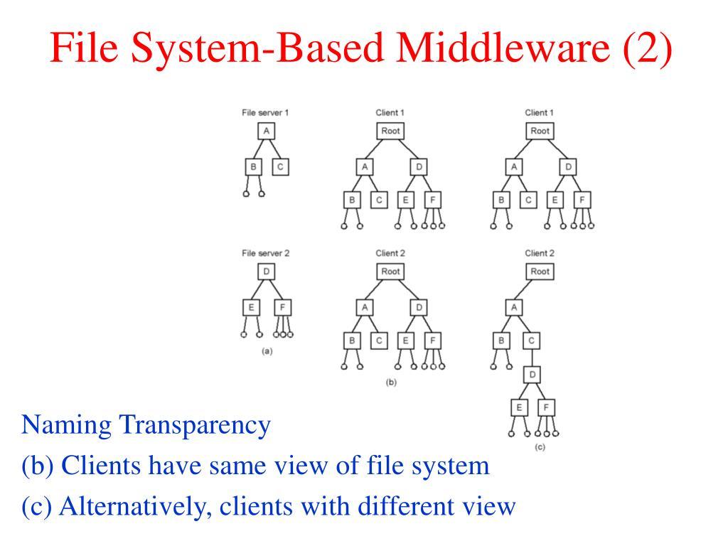 File System-Based Middleware (2)