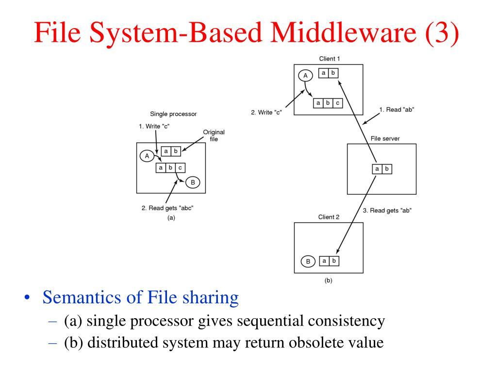 File System-Based Middleware (3)
