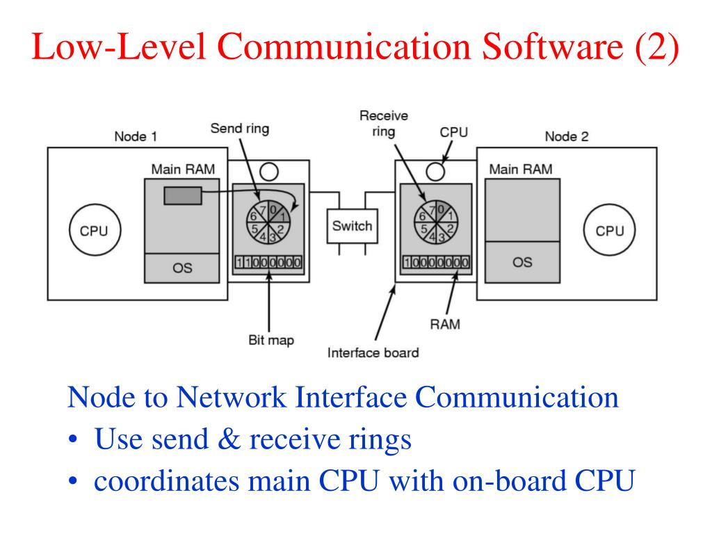 Low-Level Communication Software (2)