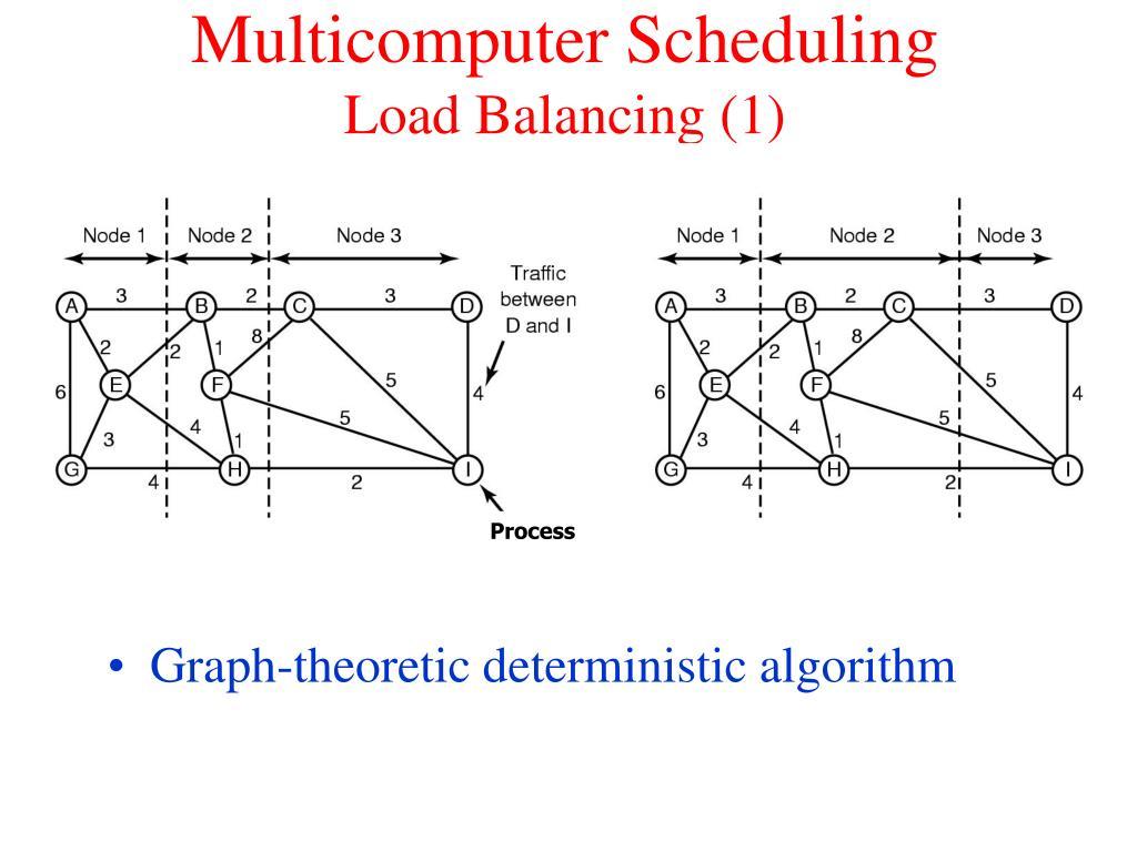 Multicomputer Scheduling
