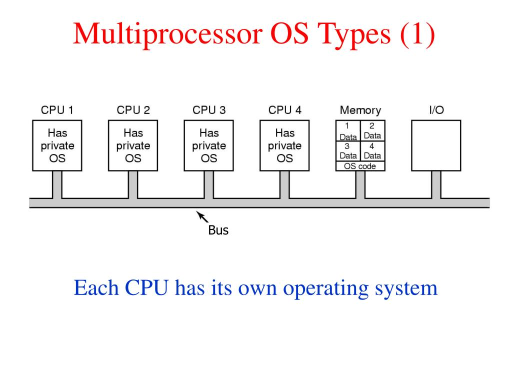 Multiprocessor OS Types (1)