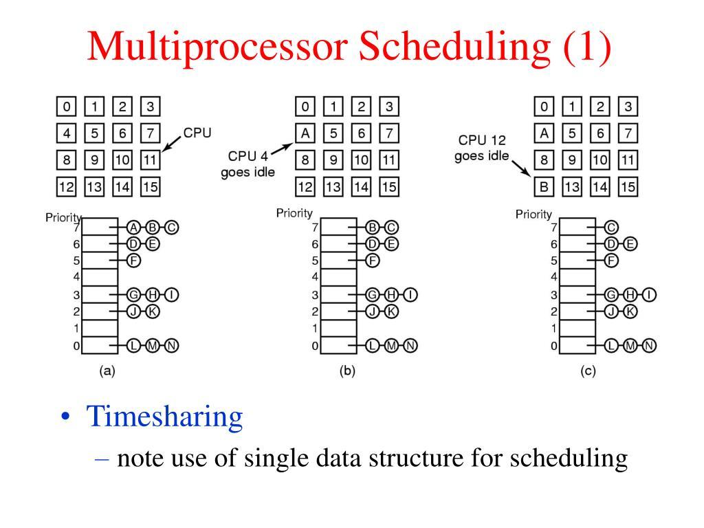 Multiprocessor Scheduling (1)