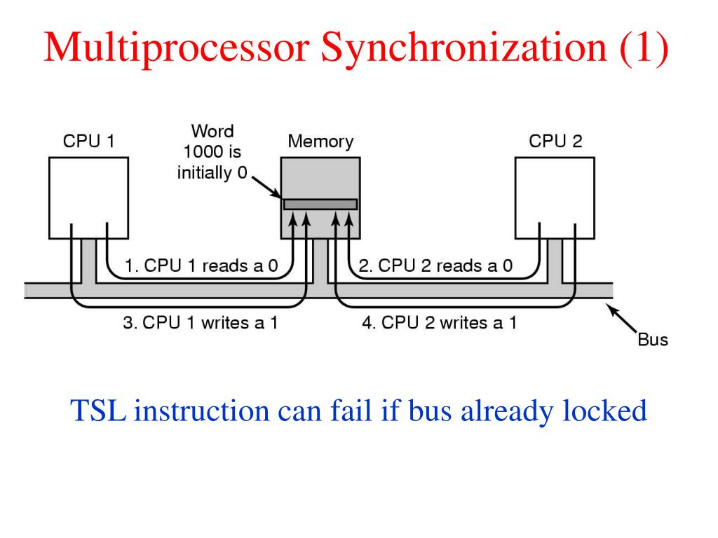 Multiprocessor Synchronization (1)