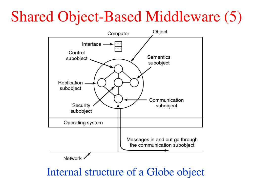 Shared Object-Based Middleware (5)