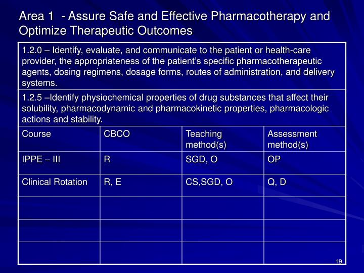 Area 1  - Assure Safe and Effective Pharmacotherapy and Optimize Therapeutic Outcomes