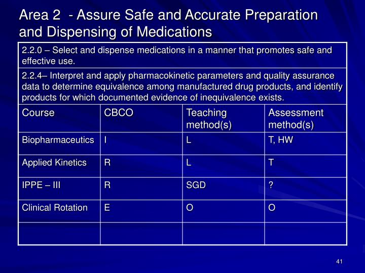 Area 2  - Assure Safe and Accurate Preparation and Dispensing of Medications