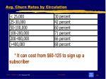 avg churn rates by circulation
