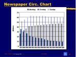 newspaper circ chart