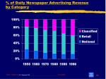 of daily newspaper advertising revenue by category