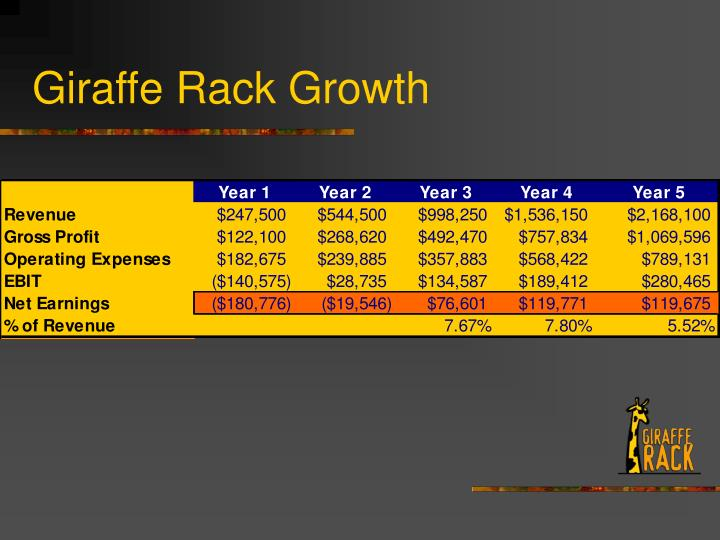 Giraffe Rack Growth