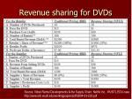 revenue sharing for dvds