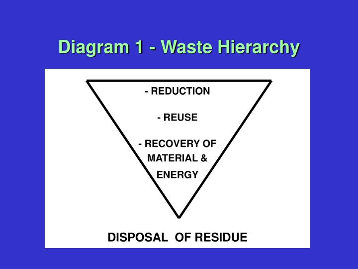 Ppt diagram 1 waste hierarchy powerpoint presentation id489103 diagram 1 waste hierarchy ccuart Choice Image