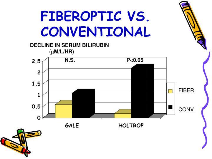 FIBEROPTIC VS. CONVENTIONAL