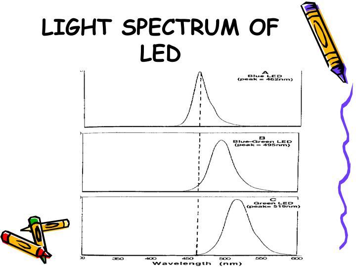 LIGHT SPECTRUM OF LED