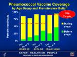 pneumococcal vaccine coverage by age group and pre interview belief