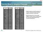 vaccine need adoption forecast22