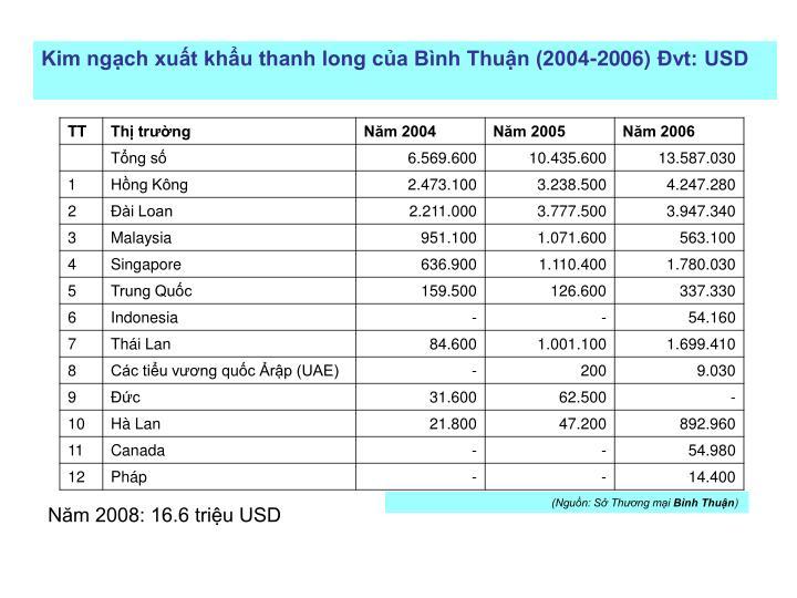 Kim ngạch xuất khẩu thanh long của Bình Thuận (2004-2006)