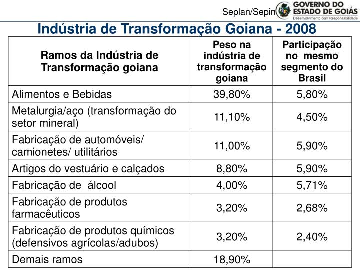 Indústria de Transformação Goiana - 2008