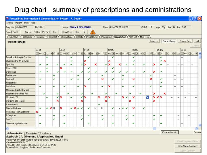 Drug chart - summary of prescriptions and administrations