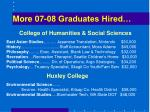 more 07 08 graduates hired