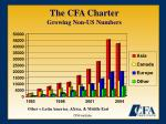 the cfa charter growing non us numbers