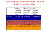 major religion numerical growth by birth and by conversion 2005