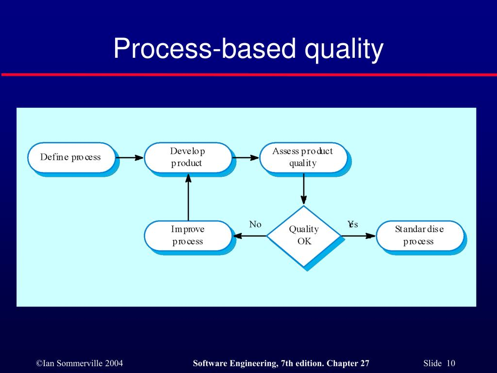 Process-based quality