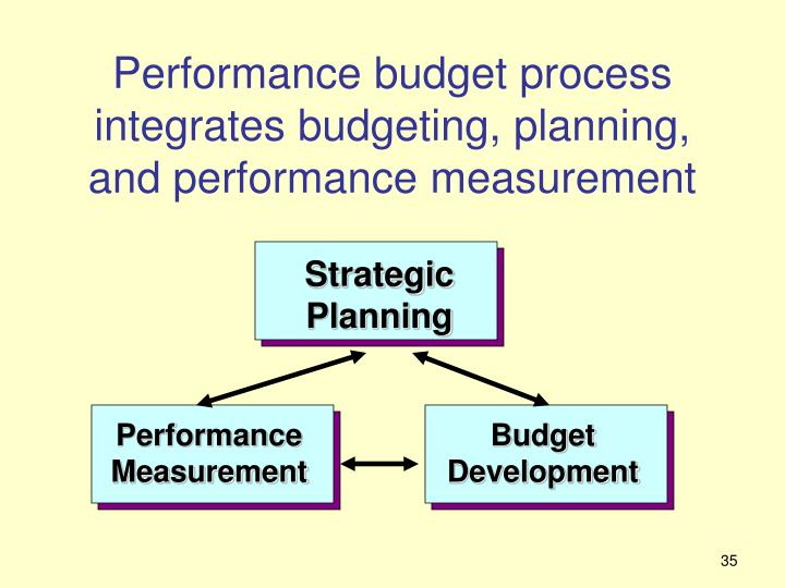 planning and measuring performance In order to gauge your company's performance and expand your  take it from  me, you want to have a plan when it comes to measuring business success here  are just a few methods of measuring business performance at.