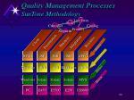 quality management processes suntone methodology60