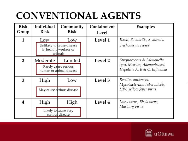 CONVENTIONAL AGENTS