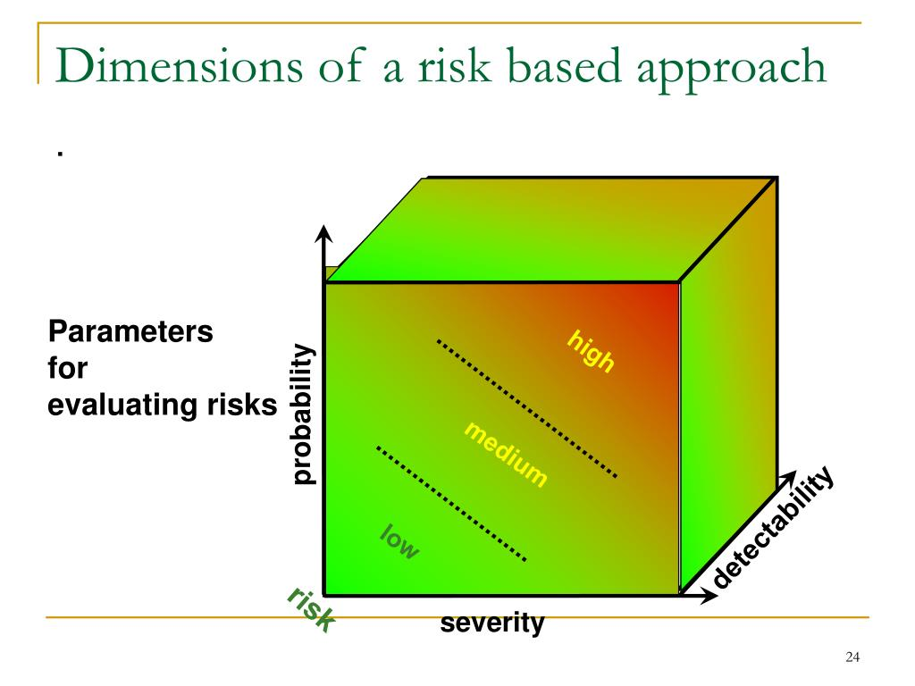Dimensions of a risk based approach