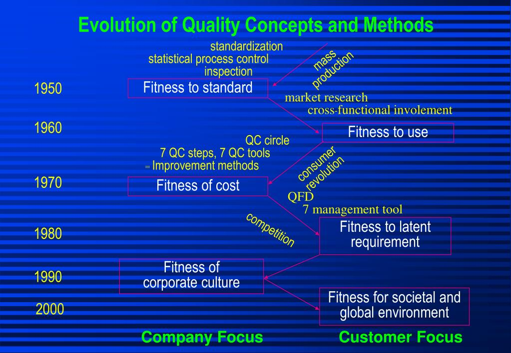 Evolution of Quality Concepts and Methods
