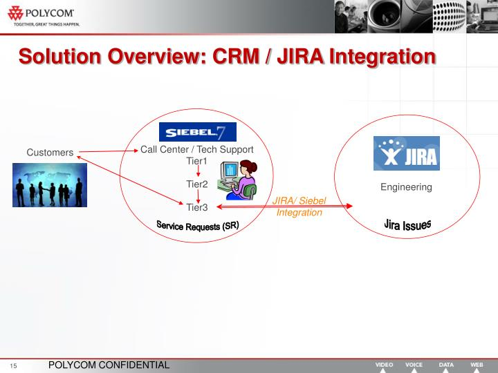 Solution Overview: CRM / JIRA Integration